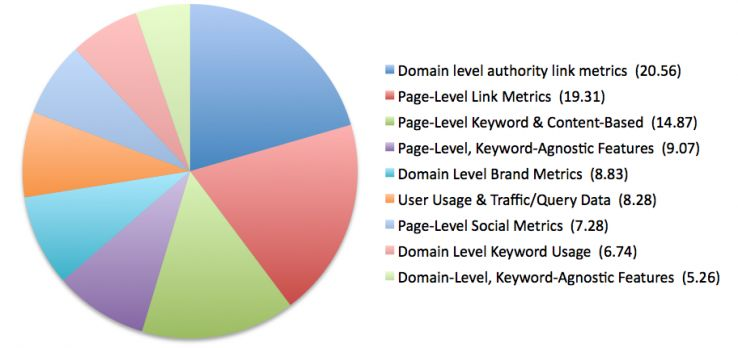 2013 Search Ranking Factors