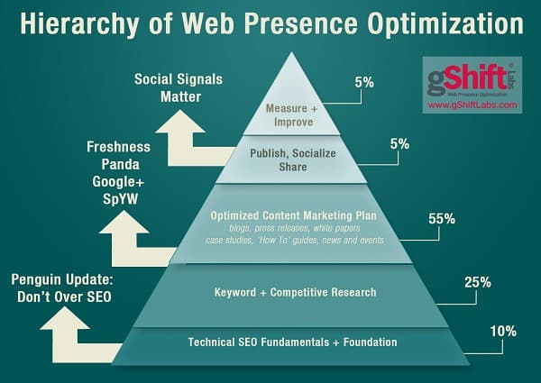 Hierarchy of Web Presence Optimization