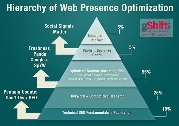 Hierarchy of Web Presence Optimization