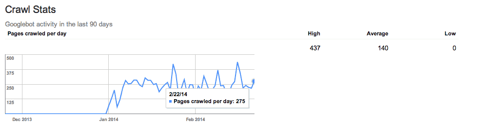 google crawl stats