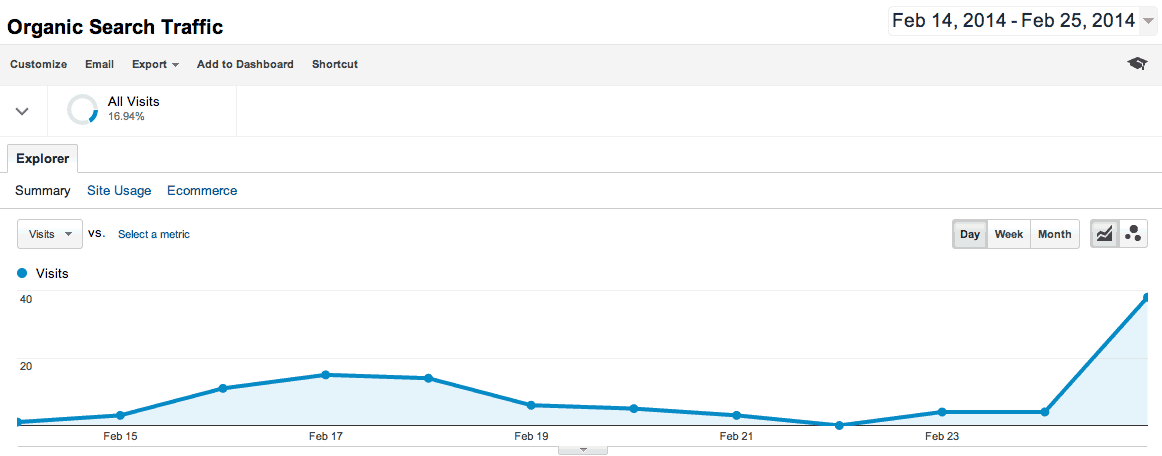 search traffic back to normal