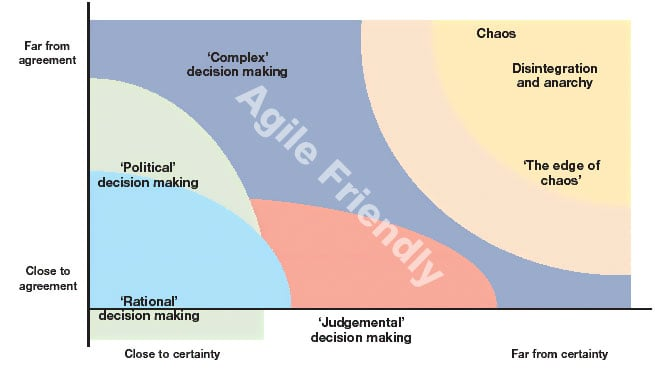 Pmi-acp Study Notes  What Is Agile
