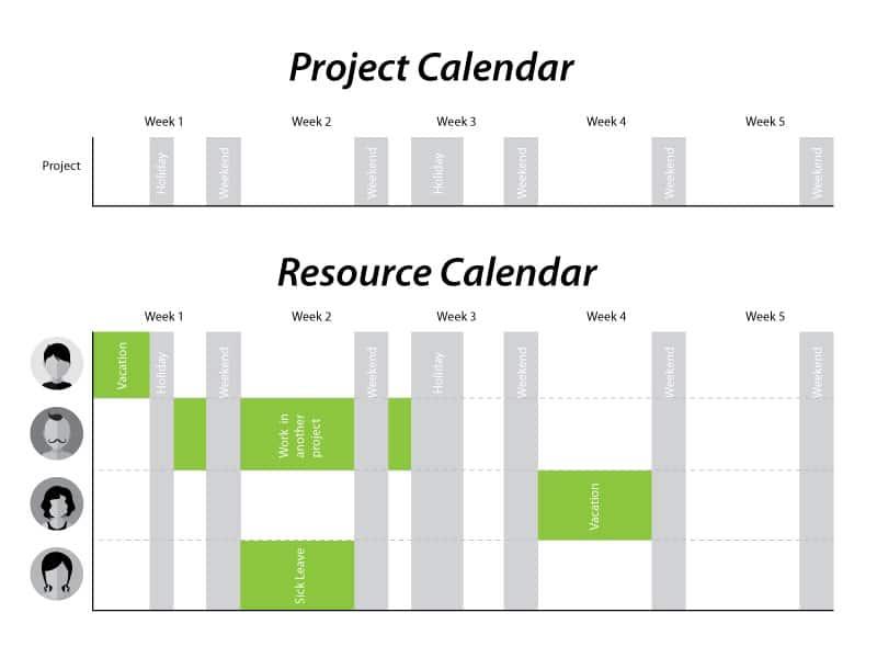 Project Calendar Vs Resource Calendar For Pmp Exam New