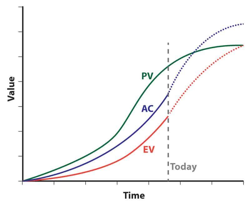 EVM Chart