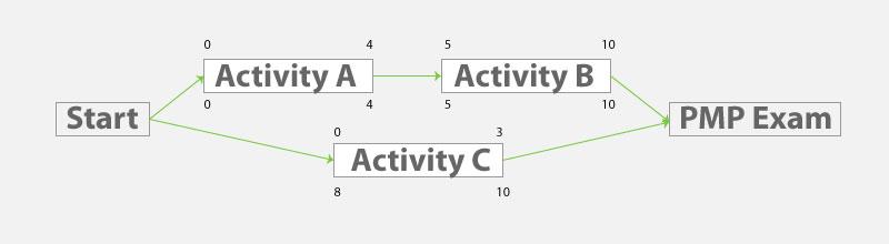 Pmp Network Diagram Sample Questions Smartdraw Diagrams