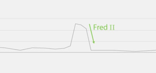 Recover from Google Fred Penalty (Twice) - A Case Study